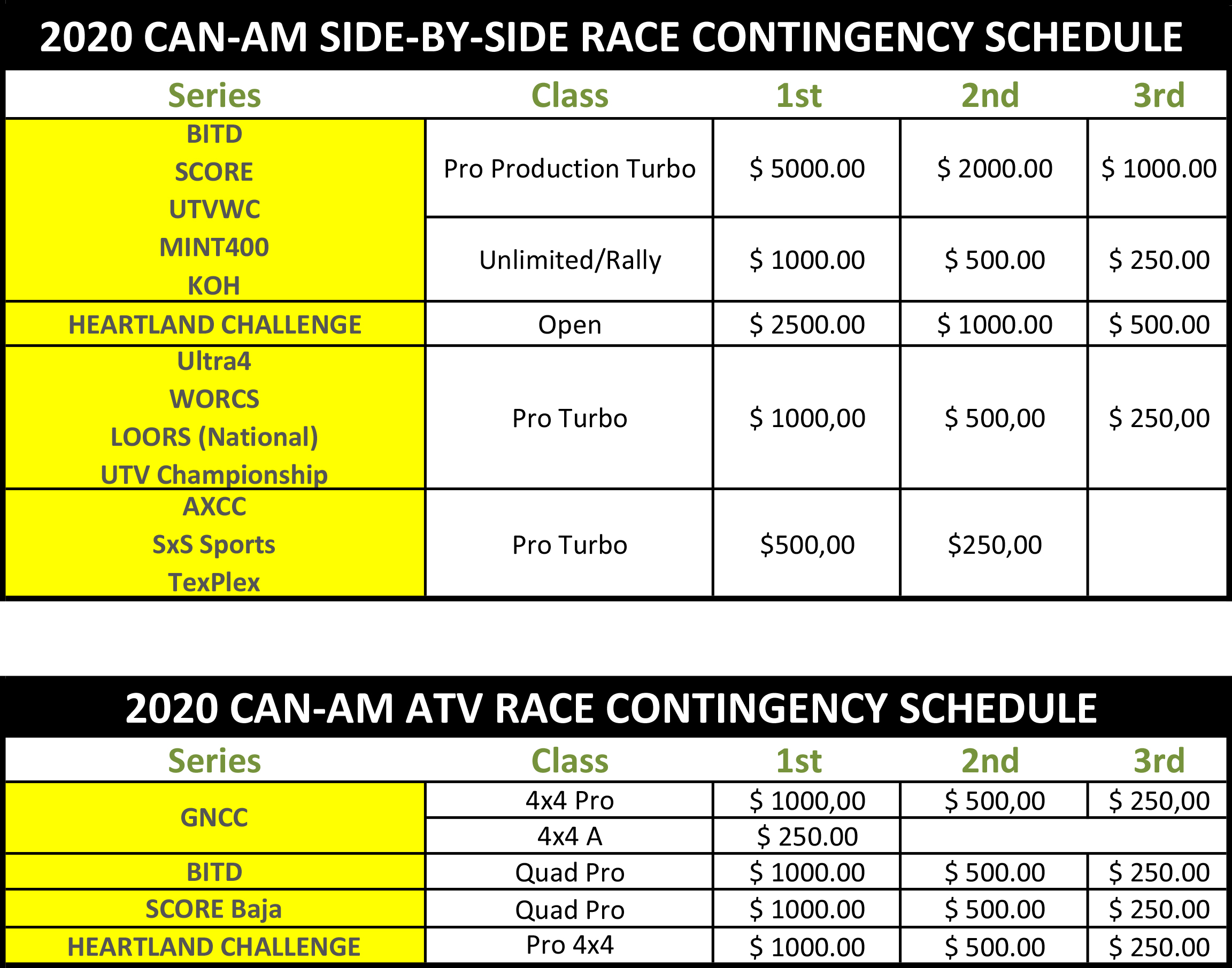 2020 Can-Am Off-Road Racing Contingency Program